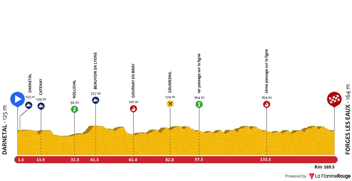 [Immagine: PROFIL-tour-de-normandie-etape-2.jpg]